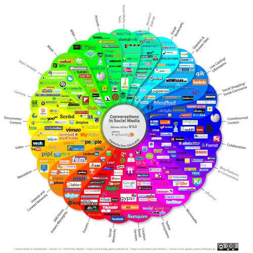 Social Media Prism. CC-Lizenz